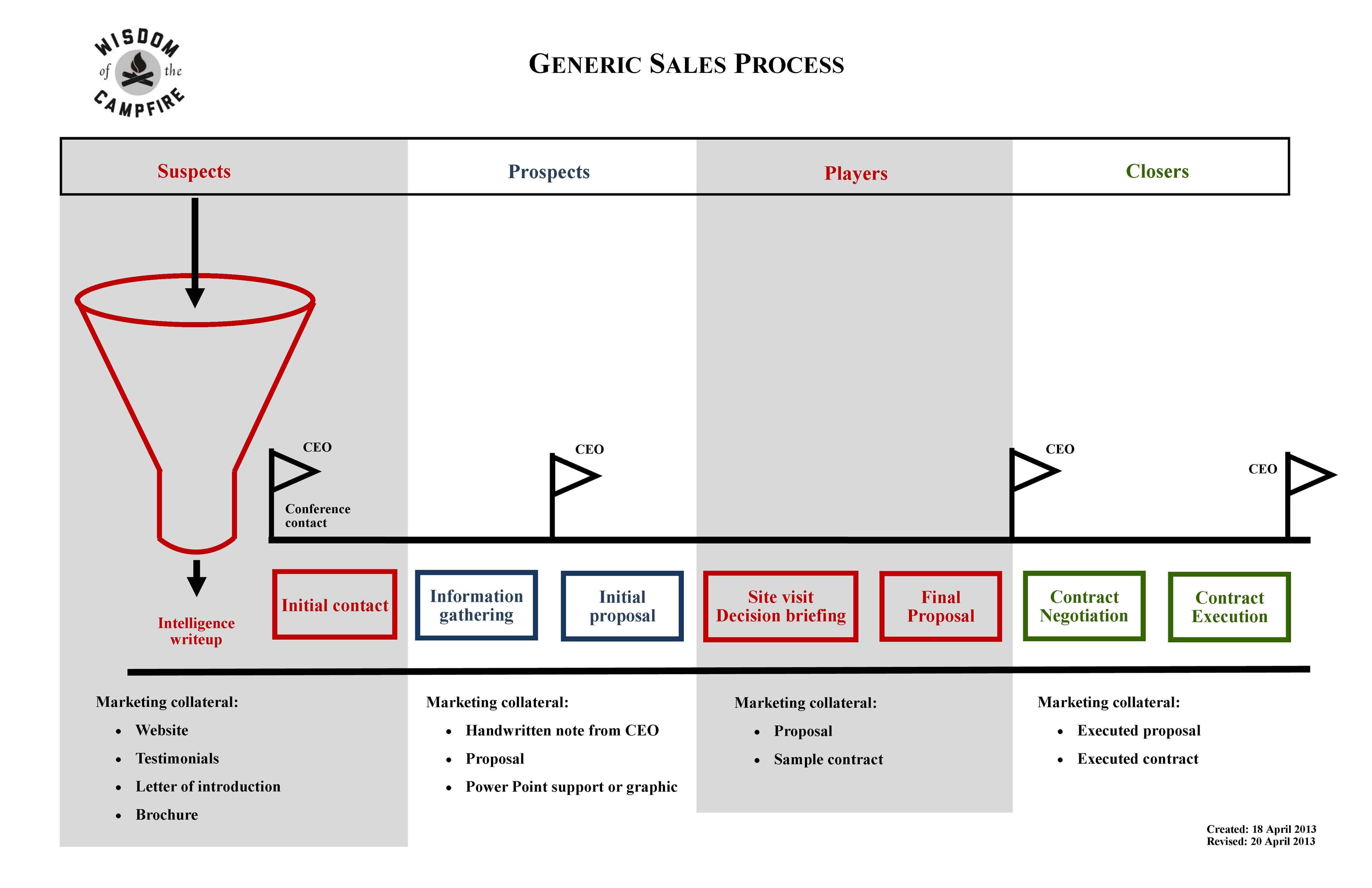 Sales Process Graphic - The Musings of the Big Red Car