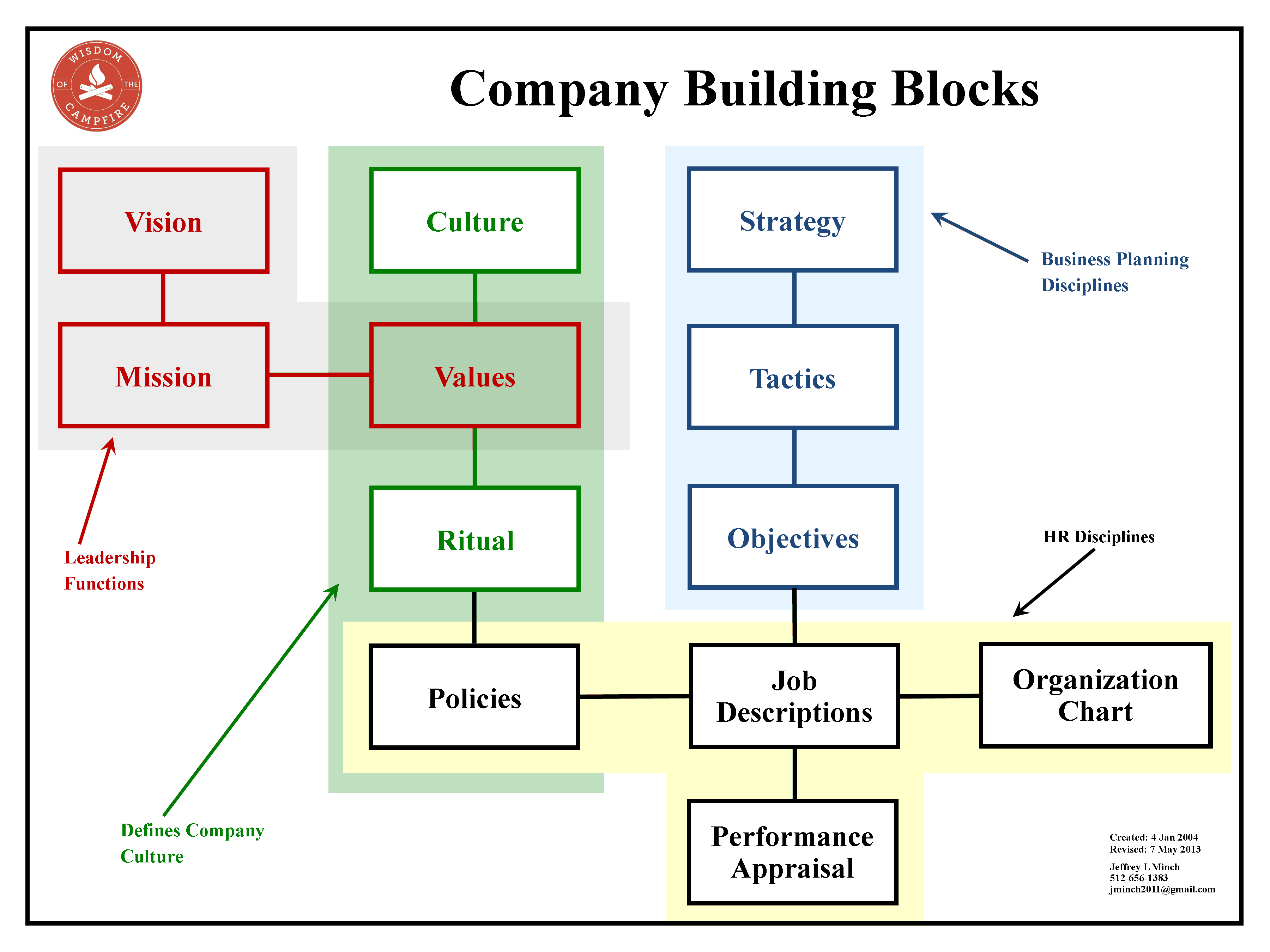Business planning building blocks graphic