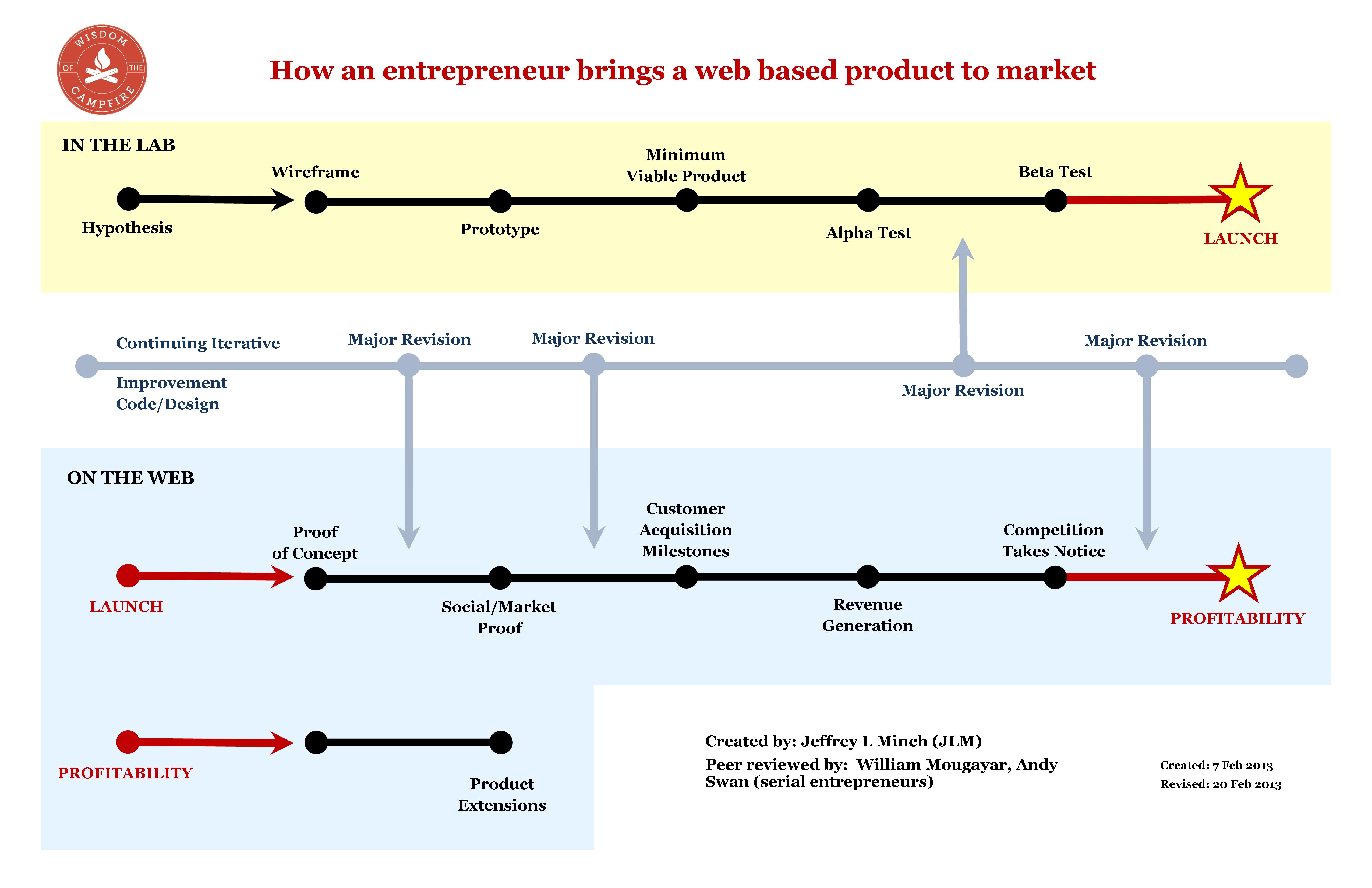 product development milestones