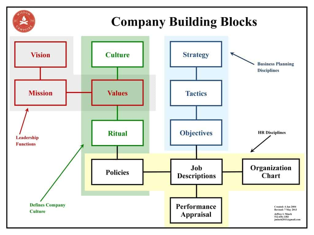 culture building strategy Building and sustaining supportive organizational culture through innovative and culture, innovation, strategy, leadership 11 building consensus.