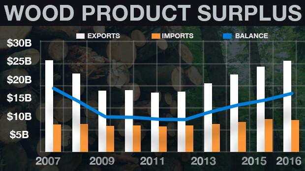 Canadian lumber exports imports