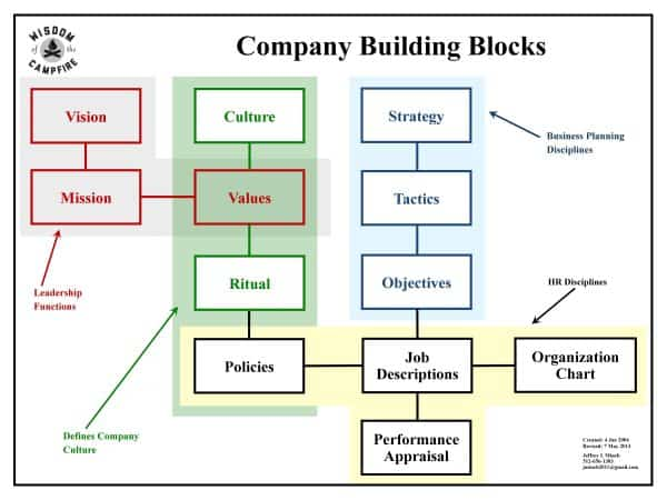 Business-planning-building-blocks-graphic